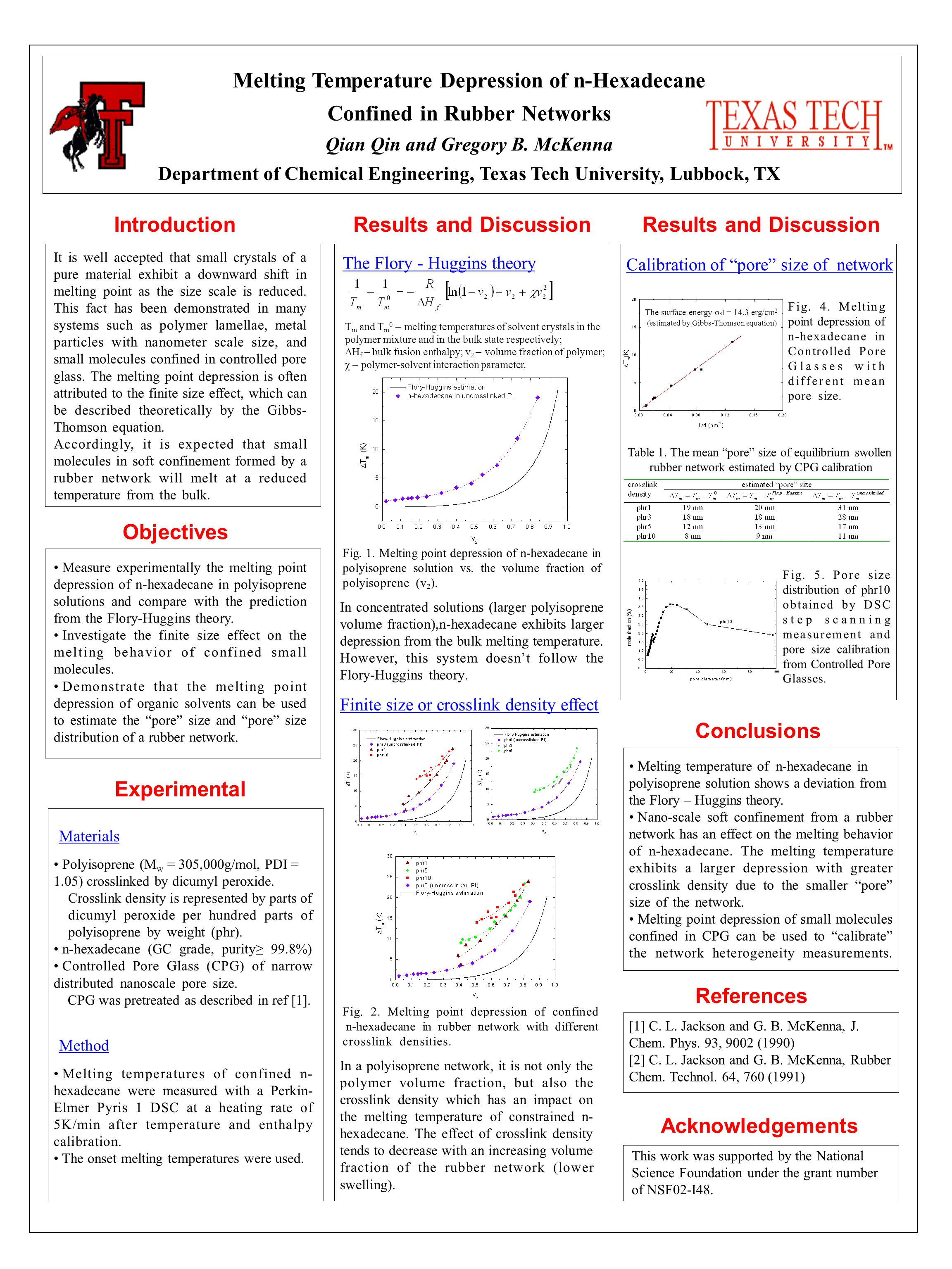Melting Temperature Depression of n-Hexadecane Confined in Rubber Networks Qian Qin and Gregory B.