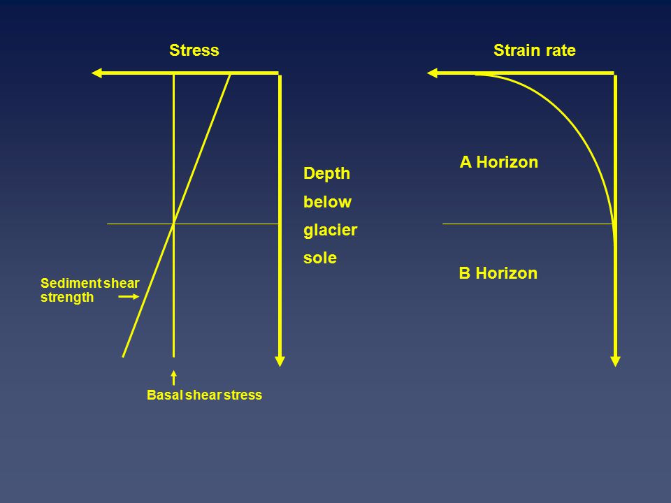 Basal shear stress Sediment shear strength Stress Depth below glacier sole Strain rate A Horizon B Horizon