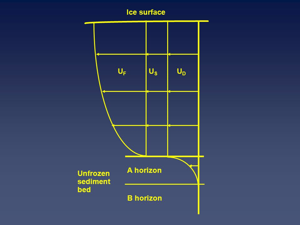 USUS UFUF UDUD A horizon B horizon Unfrozen sediment bed Ice surface