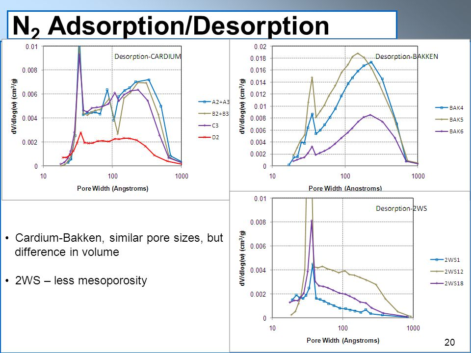 N 2 Adsorption/Desorption Cardium-Bakken, similar pore sizes, but difference in volume 2WS – less mesoporosity 20