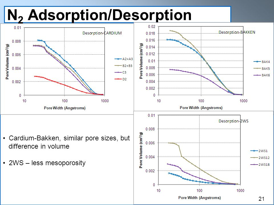 N 2 Adsorption/Desorption Cardium-Bakken, similar pore sizes, but difference in volume 2WS – less mesoporosity 21
