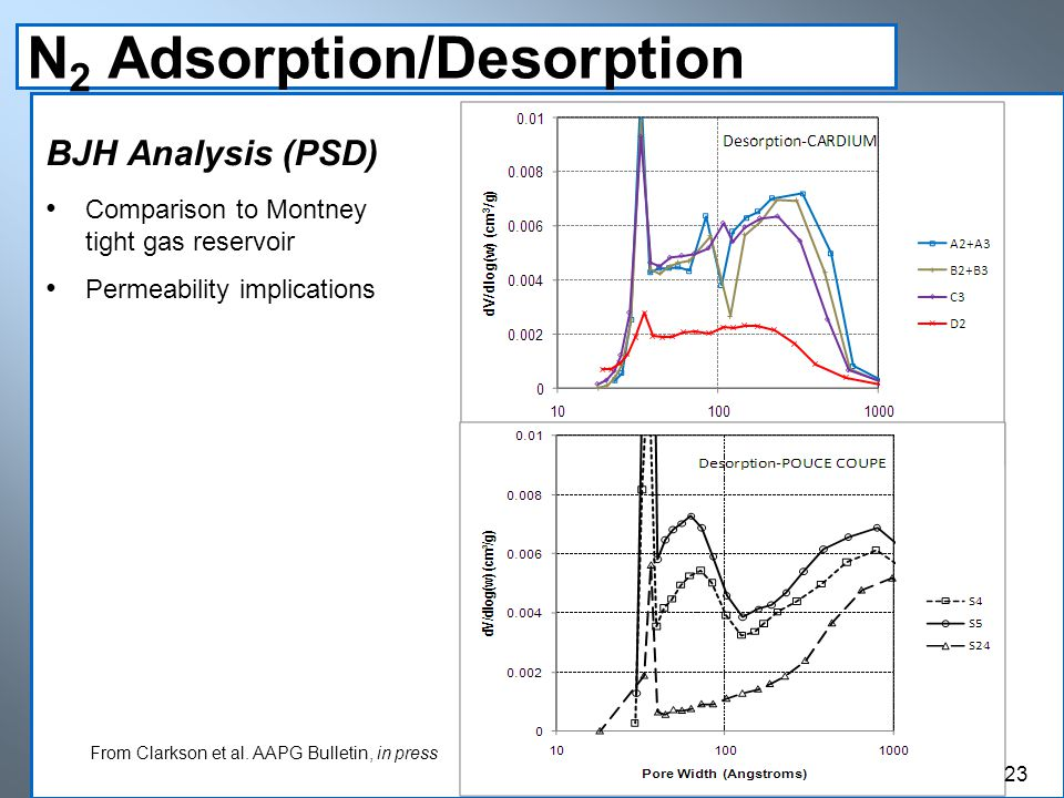 N 2 Adsorption/Desorption BJH Analysis (PSD) Comparison to Montney tight gas reservoir Permeability implications From Clarkson et al. AAPG Bulletin, i
