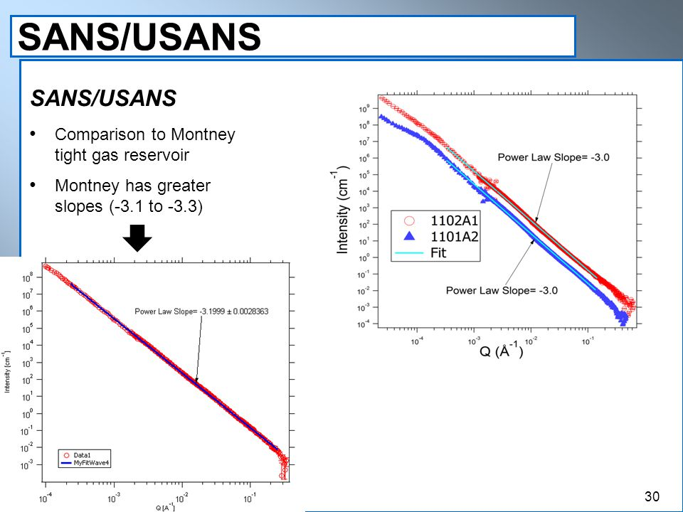 SANS/USANS Comparison to Montney tight gas reservoir Montney has greater slopes (-3.1 to -3.3) 30