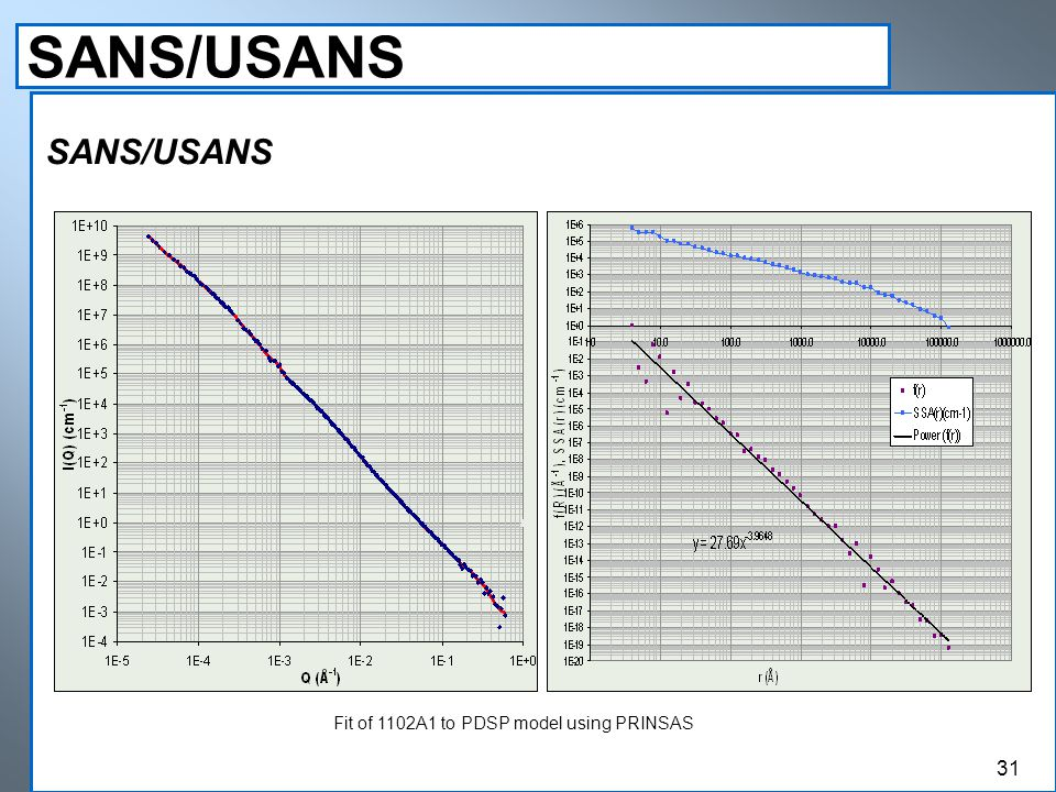 SANS/USANS Fit of 1102A1 to PDSP model using PRINSAS 31