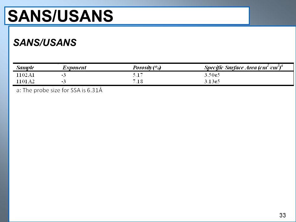 SANS/USANS 33