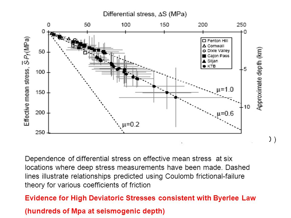 (Townend and Zoback, 2000 ) Dependence of differential stress on effective mean stress at six locations where deep stress measurements have been made.