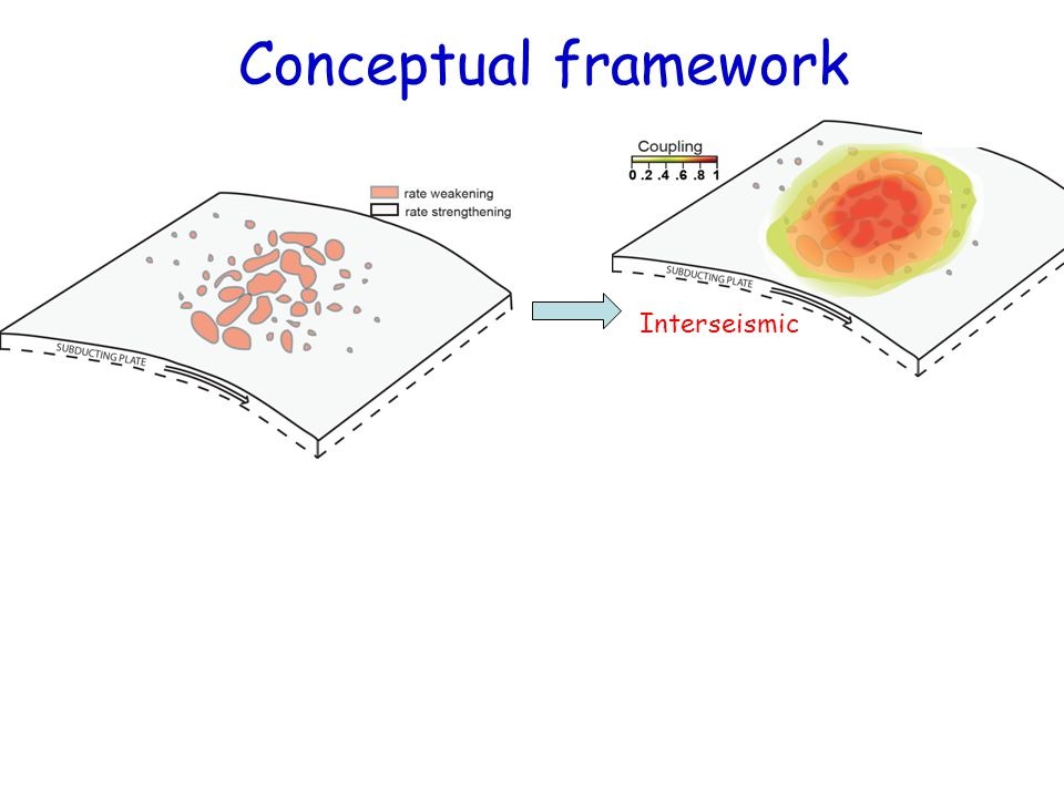 Interseismic Conceptual framework