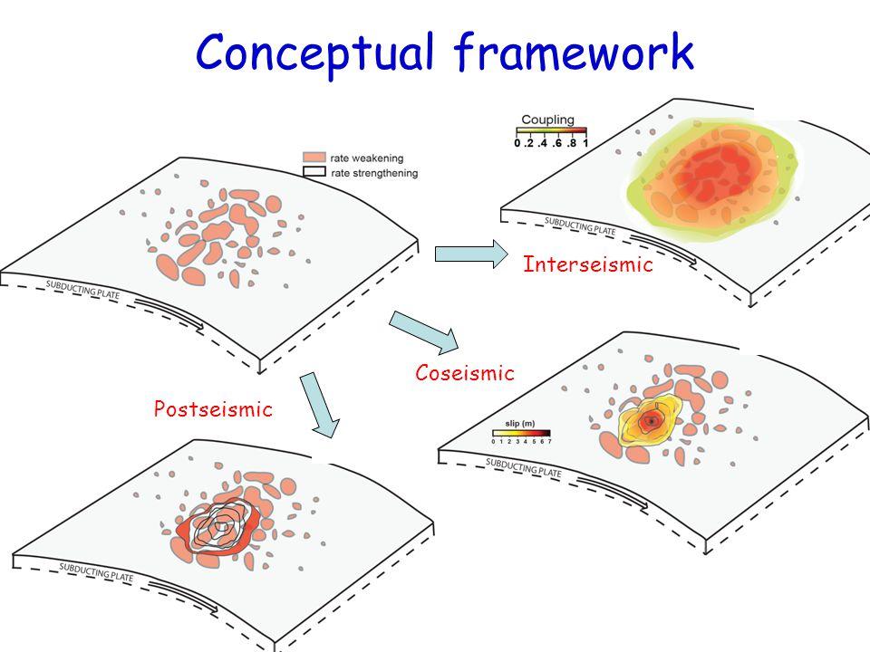 Coseismic Interseismic Postseismic Conceptual framework