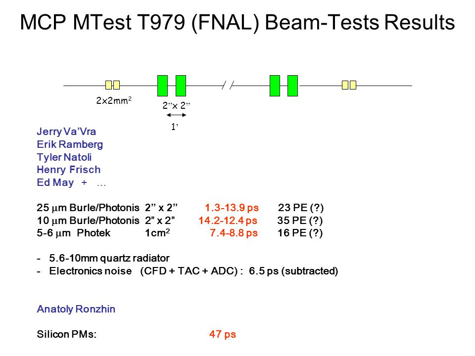 MCP MTest T979 (FNAL) Beam-Tests Results Jerry Va'Vra Erik Ramberg Tyler Natoli Henry Frisch Ed May + … 25  m Burle/Photonis 2 x 2 1.3-13.9 ps 23 PE ( ) 10  m Burle/Photonis 2 x 2 14.2-12.4 ps 35 PE ( ) 5-6  m Photek 1cm 2 7.4-8.8 ps 16 PE ( ) - 5.6-10mm quartz radiator - Electronics noise (CFD + TAC + ADC) : 6.5 ps (subtracted) Anatoly Ronzhin Silicon PMs: 47 ps 1'1' 2x2mm 2 2 x 2