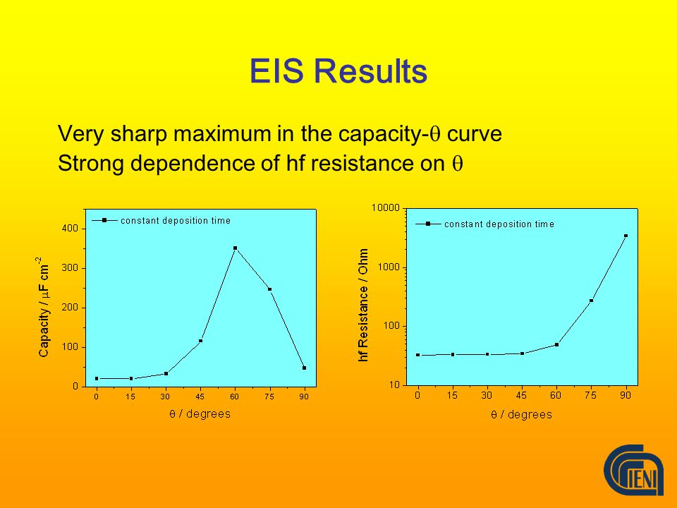 EIS Results Very sharp maximum in the capacity-  curve Strong dependence of hf resistance on 