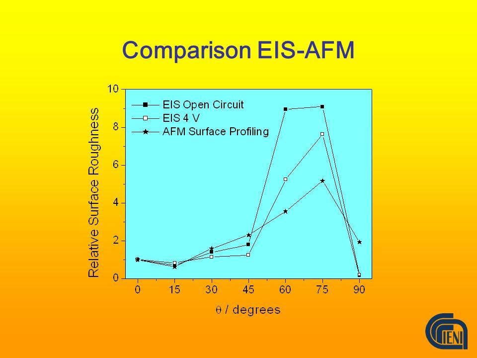 Comparison EIS-AFM