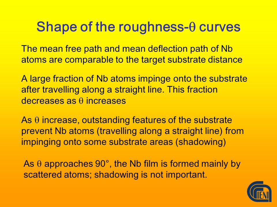 Shape of the roughness-  curves The mean free path and mean deflection path of Nb atoms are comparable to the target substrate distance A large fraction of Nb atoms impinge onto the substrate after travelling along a straight line.