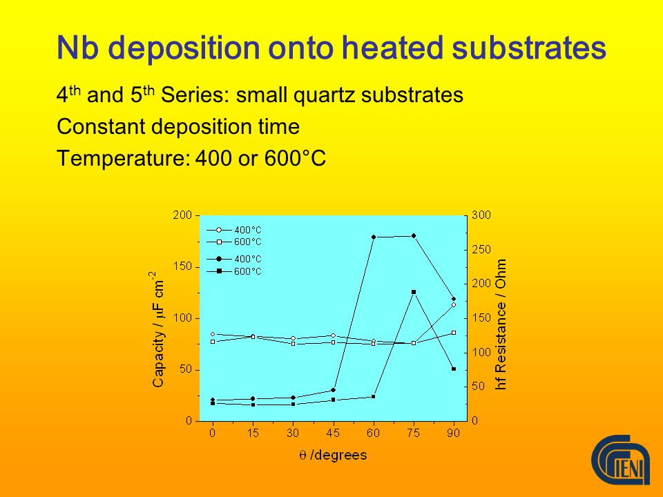 Nb deposition onto heated substrates 4 th and 5 th Series: small quartz substrates Constant deposition time Temperature: 400 or 600°C