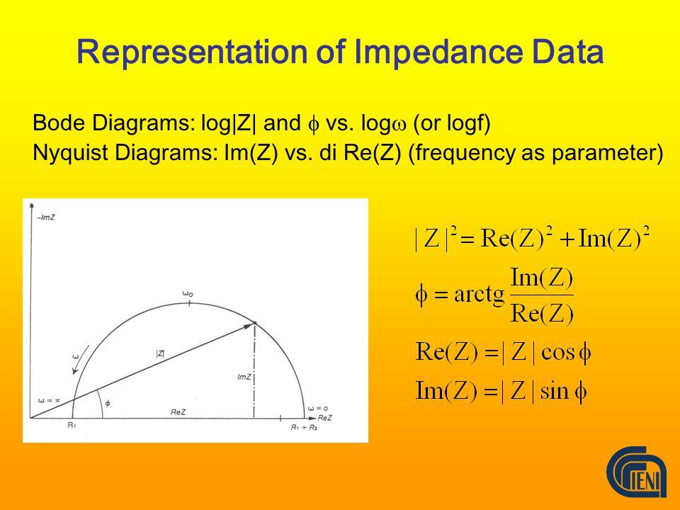 Representation of Impedance Data Bode Diagrams: log|Z| and  vs.