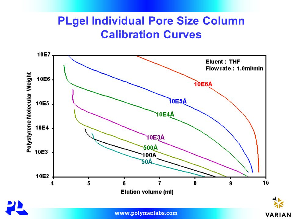 PLgel Individual Pore Size Column Calibration Curves