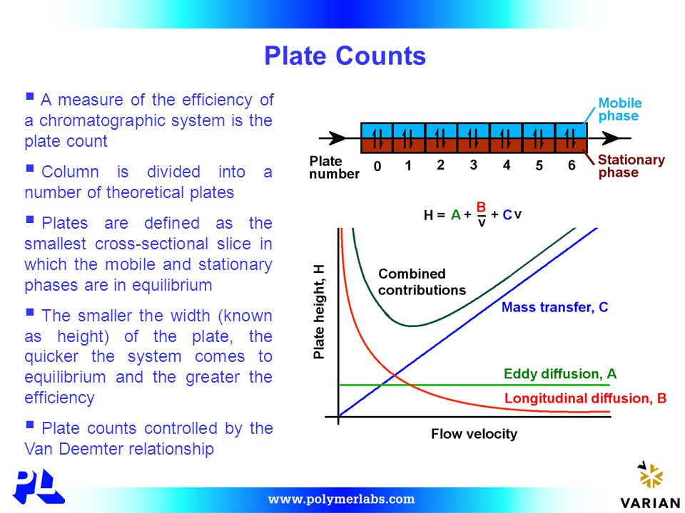 Plate Counts  A measure of the efficiency of a chromatographic system is the plate count  Column is divided into a number of theoretical plates  Plates are defined as the smallest cross-sectional slice in which the mobile and stationary phases are in equilibrium  The smaller the width (known as height) of the plate, the quicker the system comes to equilibrium and the greater the efficiency  Plate counts controlled by the Van Deemter relationship
