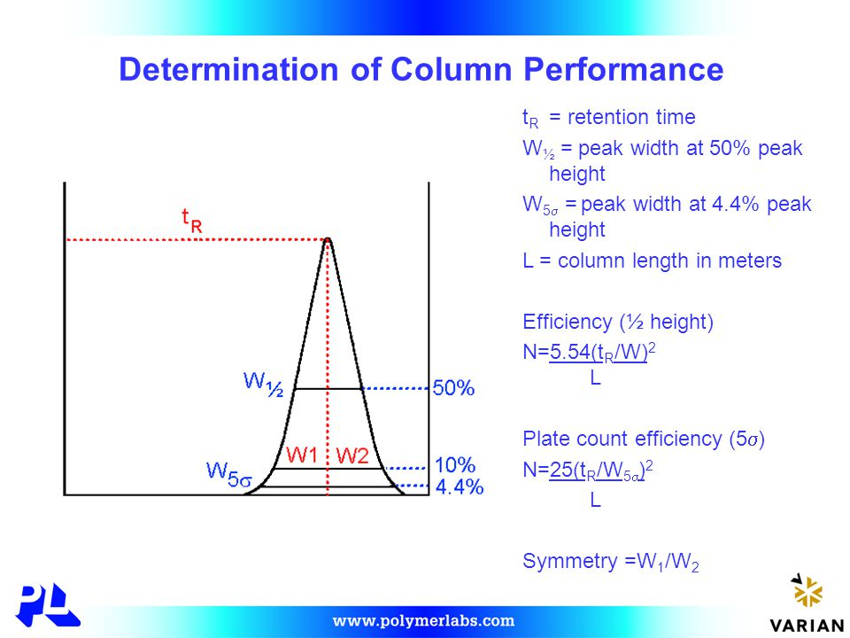 Determination of Column Performance t R = retention time W ½ = peak width at 50% peak height W 5  = peak width at 4.4% peak height L = column length in meters Efficiency (½ height) N=5.54(t R /W) 2 L Plate count efficiency (5  ) N=25(t R /W 5  ) 2 L Symmetry =W 1 /W 2