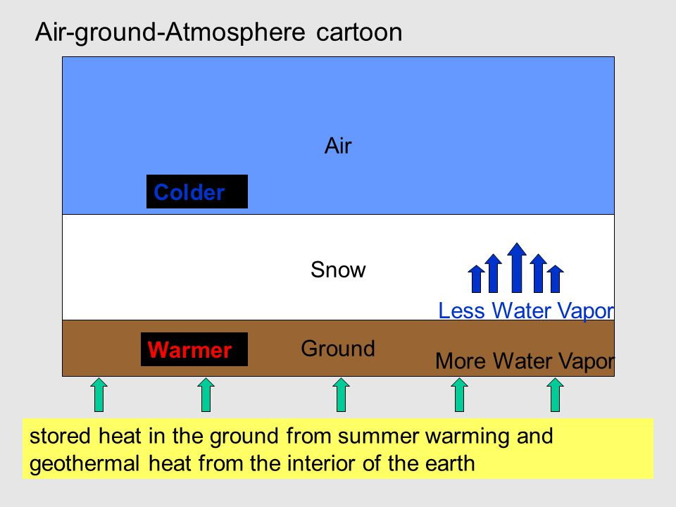 Snow Ground Air Colder Warmer More Water Vapor Less Water Vapor stored heat in the ground from summer warming and geothermal heat from the interior of