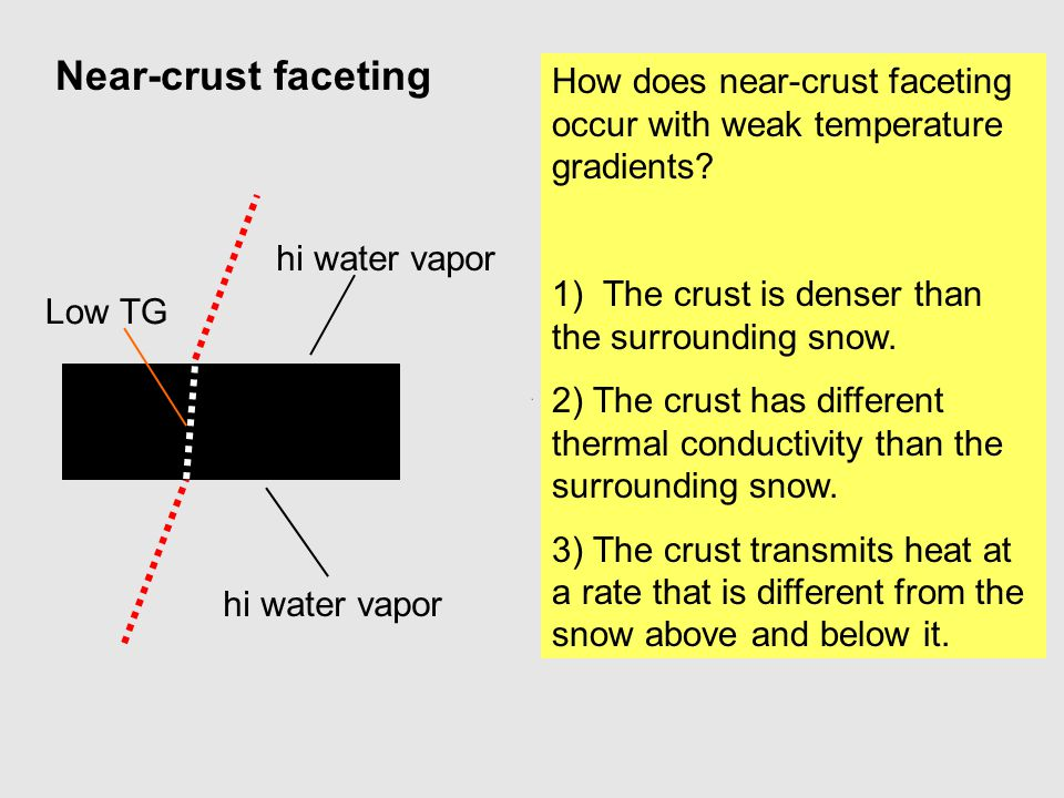 How does near-crust faceting occur with weak temperature gradients? 1) The crust is denser than the surrounding snow. 2) The crust has different therm