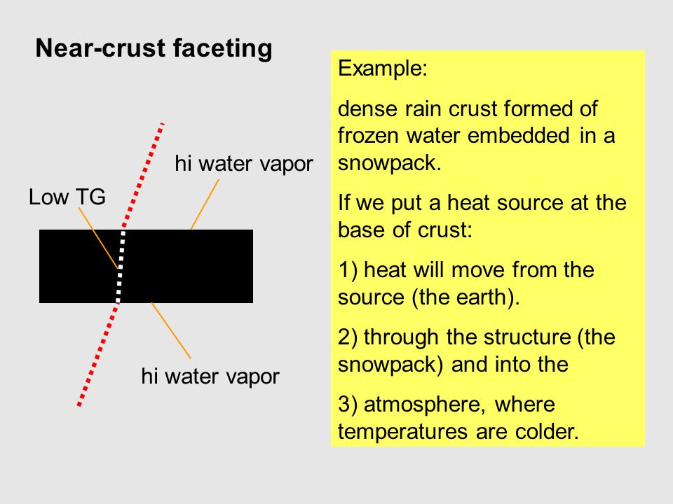 Example: dense rain crust formed of frozen water embedded in a snowpack. If we put a heat source at the base of crust: 1) heat will move from the sour