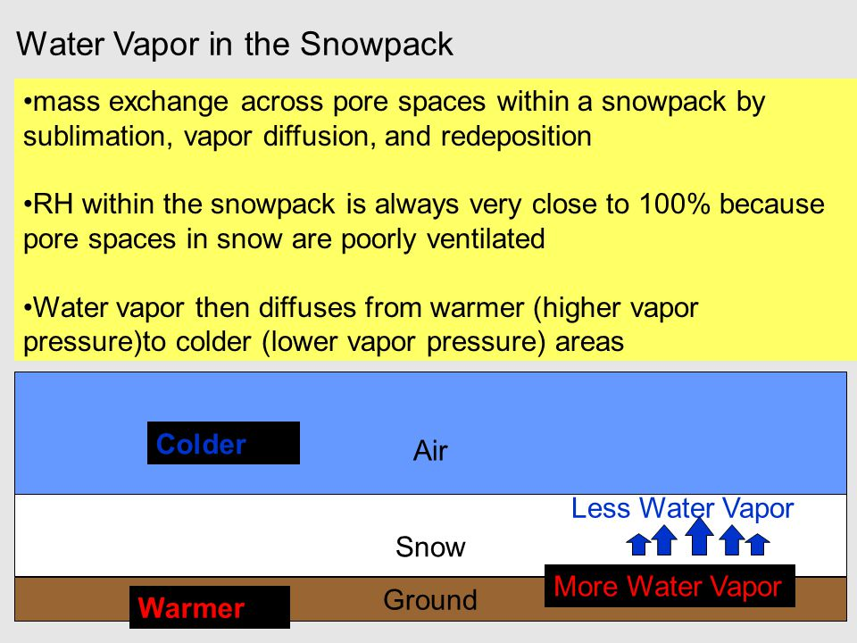 Water Vapor in the Snowpack mass exchange across pore spaces within a snowpack by sublimation, vapor diffusion, and redeposition RH within the snowpac
