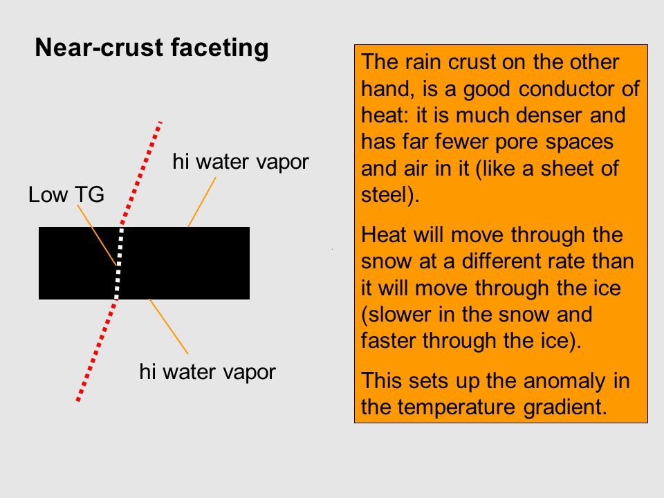 The rain crust on the other hand, is a good conductor of heat: it is much denser and has far fewer pore spaces and air in it (like a sheet of steel).