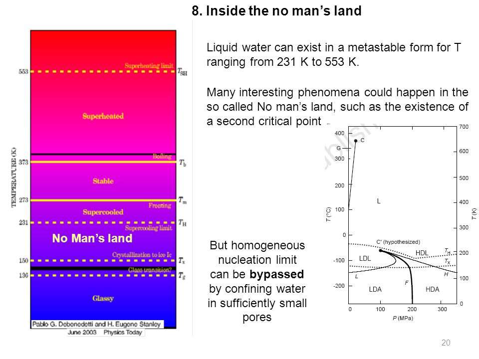 20 No Man's land Liquid water can exist in a metastable form for T ranging from 231 K to 553 K.