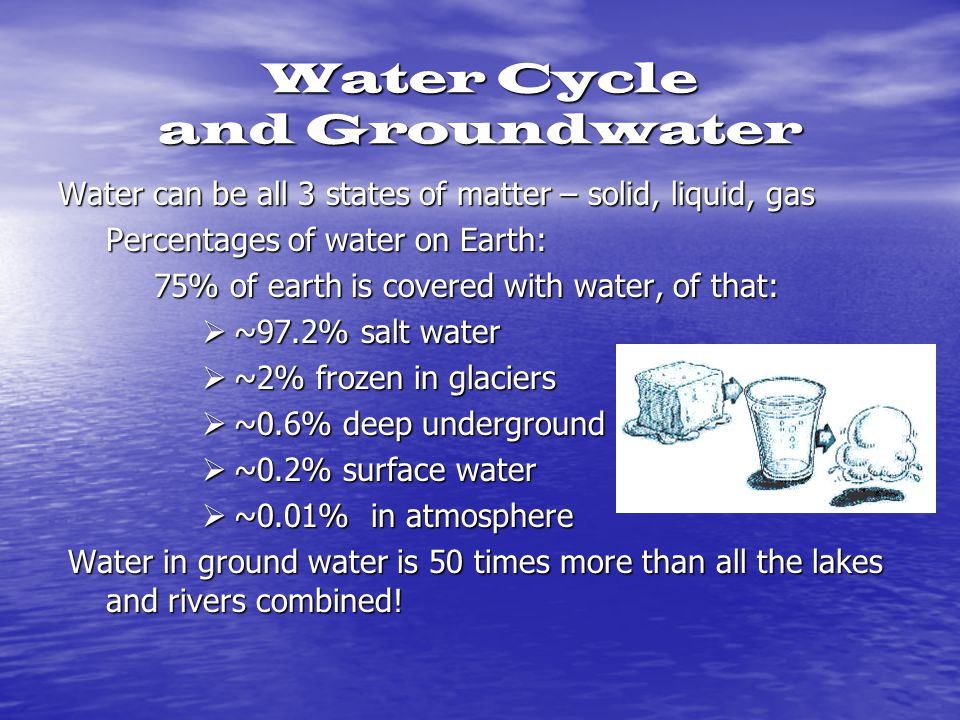 Water Cycle and Groundwater Water can be all 3 states of matter – solid, liquid, gas Percentages of water on Earth: 75% of earth is covered with water