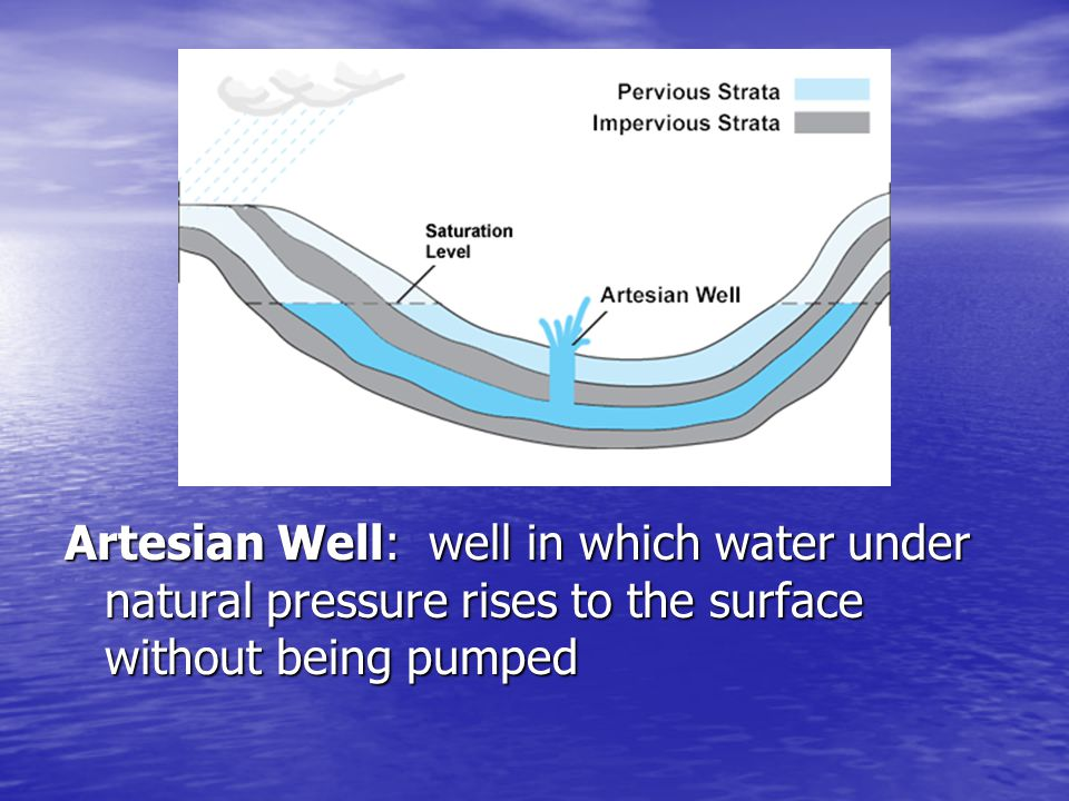 Artesian Well: well in which water under natural pressure rises to the surface without being pumped
