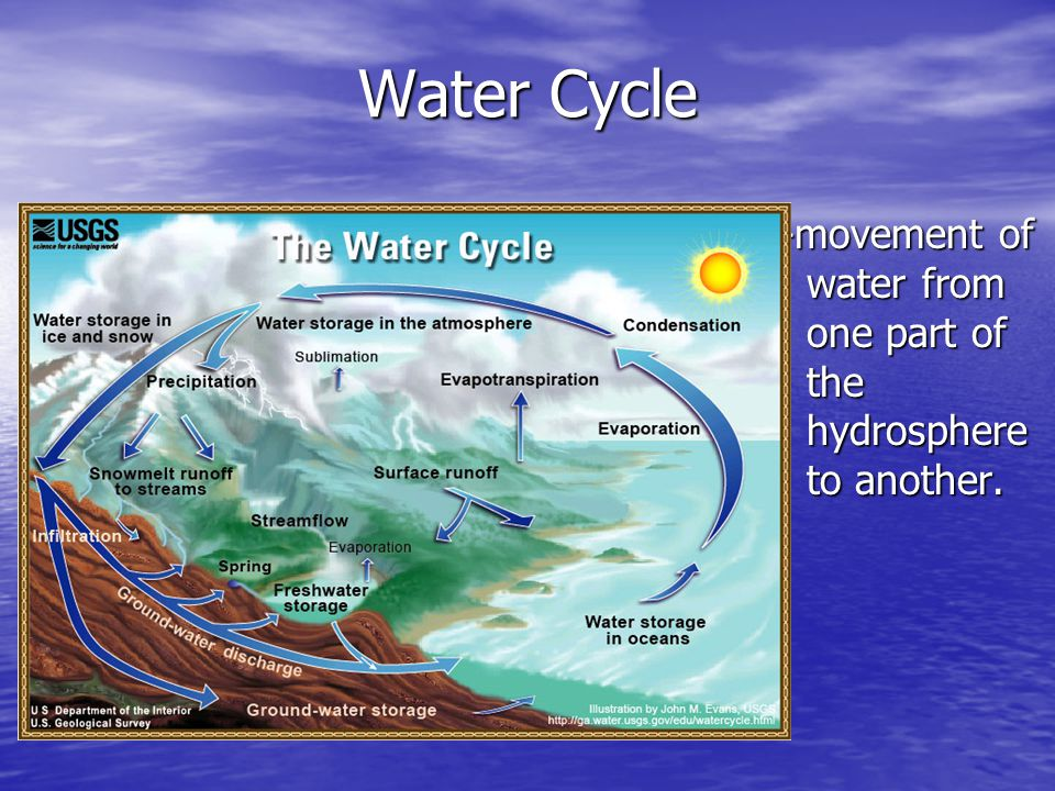 Water Cycle -movement of water from one part of the hydrosphere to another. -movement of water from one part of the hydrosphere to another.
