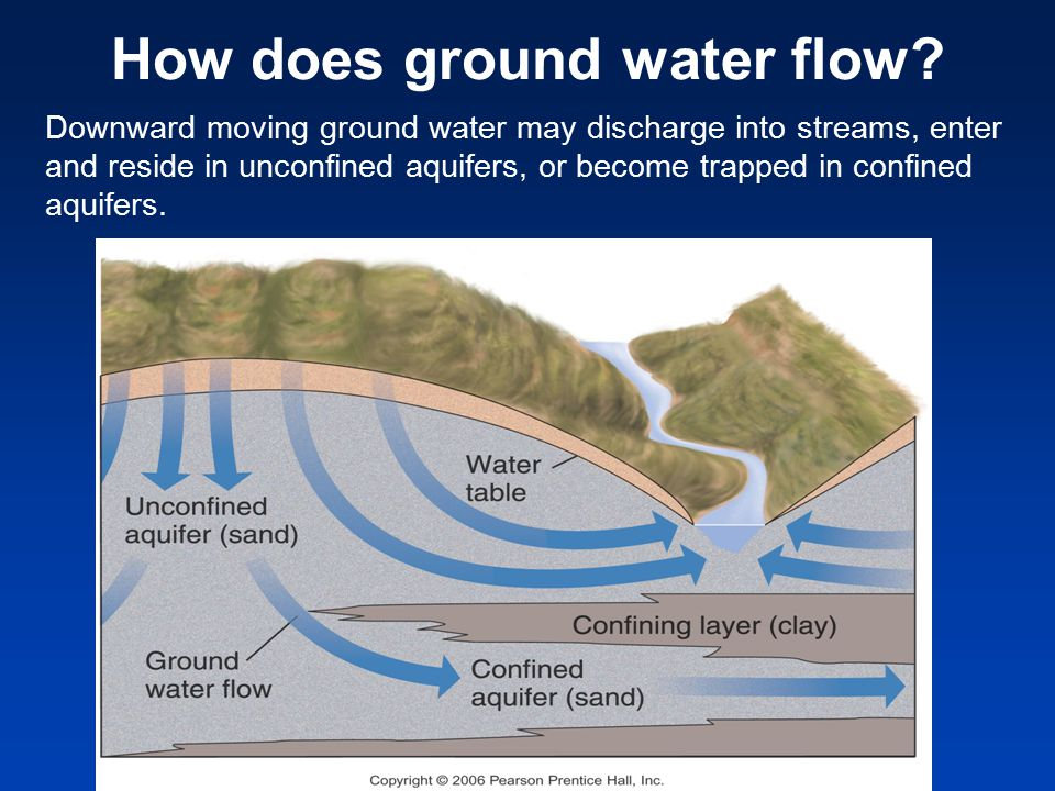 Downward moving ground water may discharge into streams, enter and reside in unconfined aquifers, or become trapped in confined aquifers.