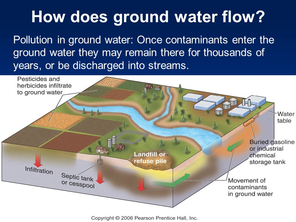 Pollution in ground water: Once contaminants enter the ground water they may remain there for thousands of years, or be discharged into streams. How d