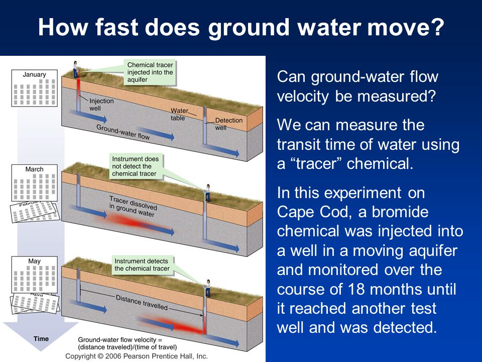 "How fast does ground water move? Can ground-water flow velocity be measured? We can measure the transit time of water using a ""tracer"" chemical. In th"