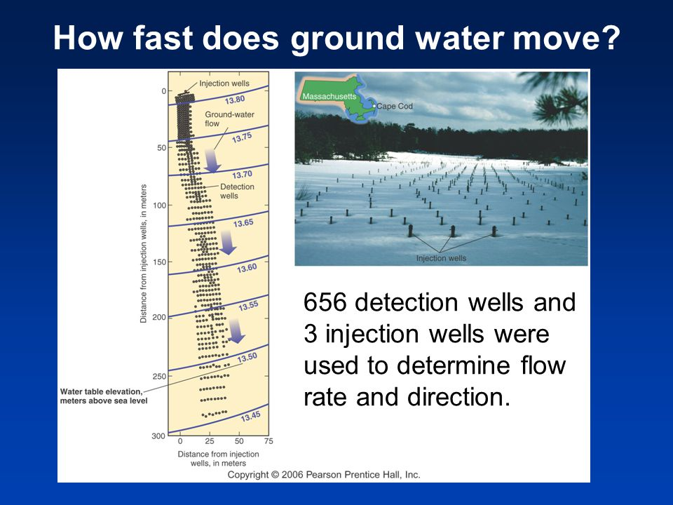 656 detection wells and 3 injection wells were used to determine flow rate and direction. How fast does ground water move?