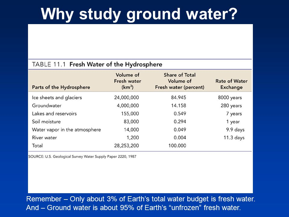 Ground water flows through the pore space.Its ability to flow is a measure of the permeability.