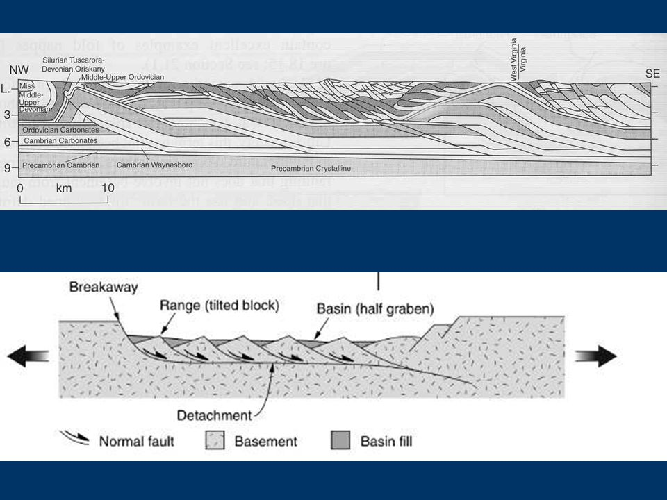 Possible explanations 1.Elevated pore fluid pressure 2.Pre-existing weaknesses 3.Rolling-hinge model for low-angle normal faults