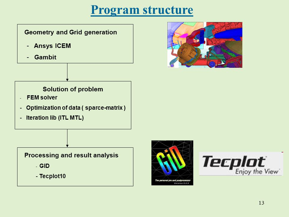 13 Program structure Geometry and Grid generation - Ansys ICEM - Gambit Solution of problem - FEM solver - Optimization of data ( sparce-matrix ) - Iteration lib (ITL MTL) Processing and result аnalysis - GID - Tecplot10