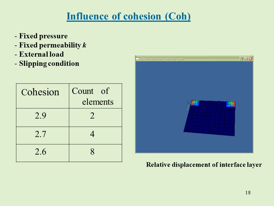18 Influence of cohesion (Coh) C ohesion Count of elements 2.9 2 2.7 4 2.6 8 - Fixed pressure - Fixed permeability k - External load - Slipping condition Relative displacement of interface layer