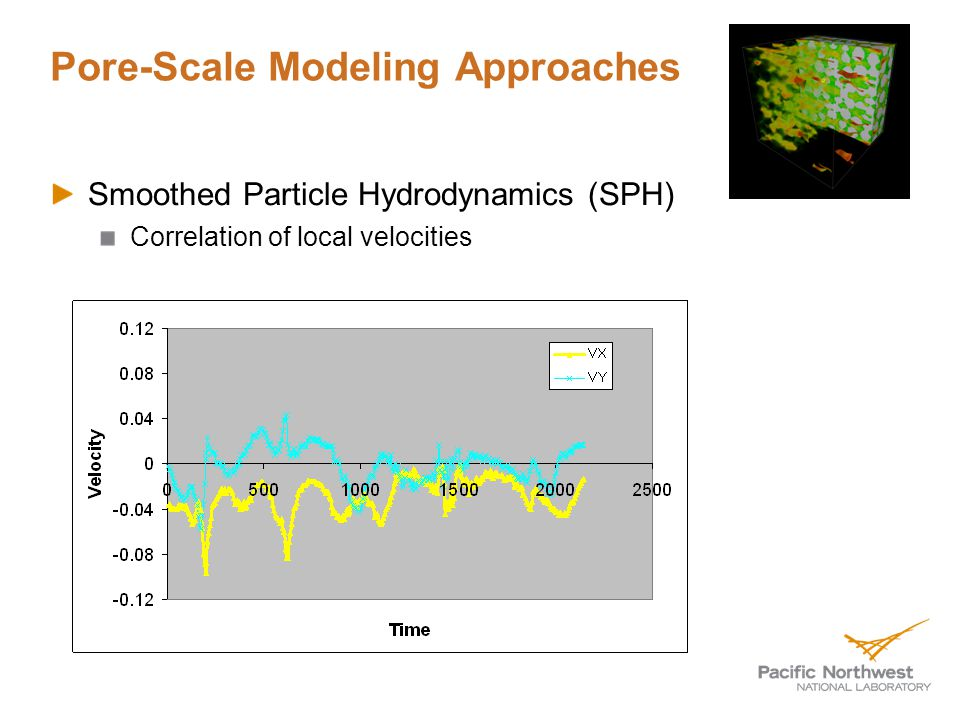 Pore-Scale Modeling Approaches Smoothed Particle Hydrodynamics (SPH) Correlation of local velocities