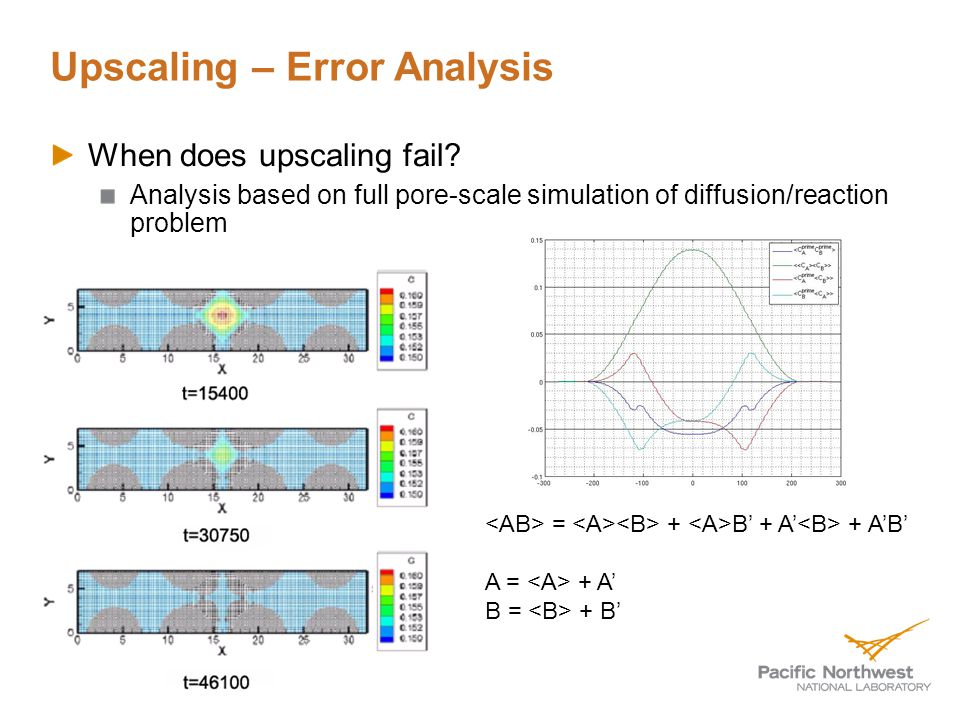 Upscaling – Error Analysis When does upscaling fail.