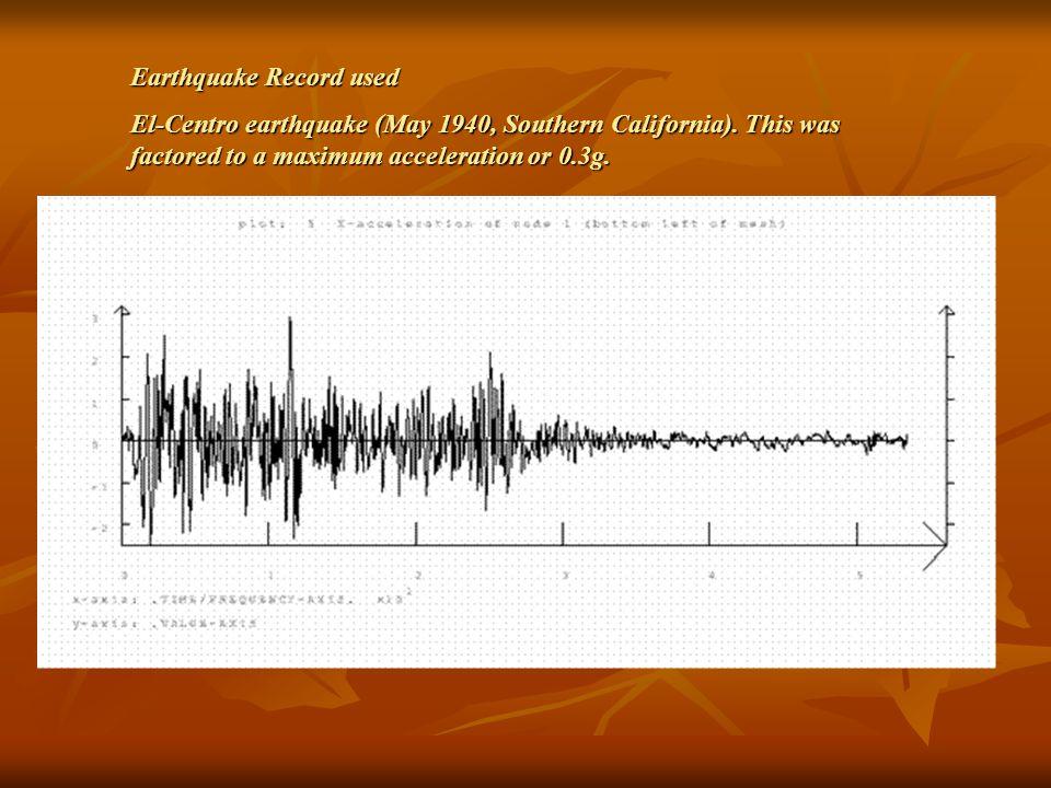 Earthquake Record used El-Centro earthquake (May 1940, Southern California).