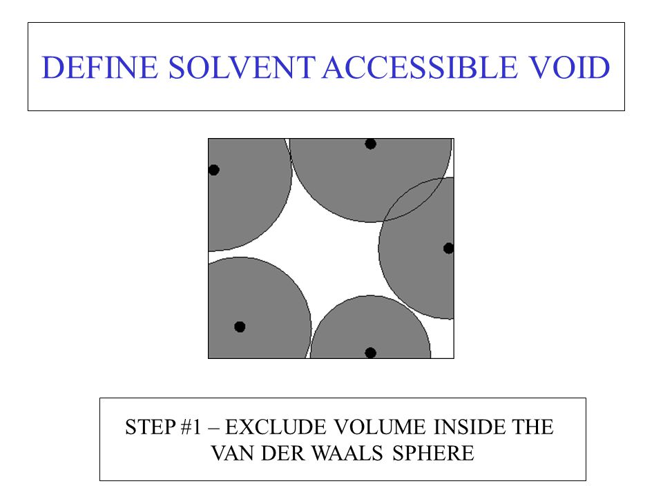 STEP #1 – EXCLUDE VOLUME INSIDE THE VAN DER WAALS SPHERE DEFINE SOLVENT ACCESSIBLE VOID