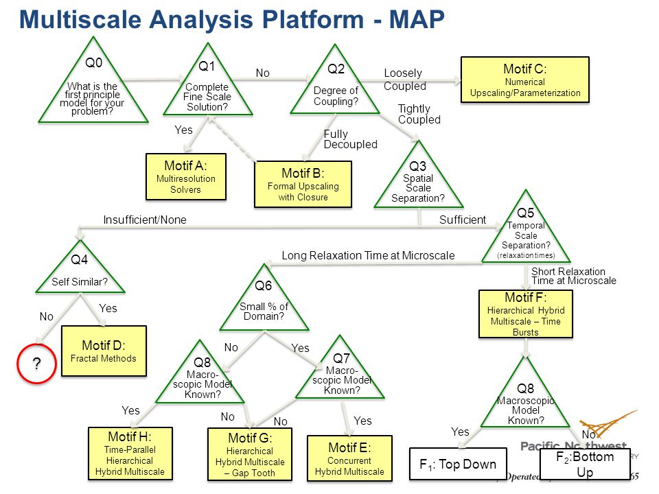 Multiscale Analysis Platform - MAP Motif C: Numerical Upscaling/Parameterization Motif C: Numerical Upscaling/Parameterization Motif B: Formal Upscaling with Closure Motif B: Formal Upscaling with Closure Motif A: Multiresolution Solvers Motif A: Multiresolution Solvers Loosely Coupled What is the first principle model for your problem.