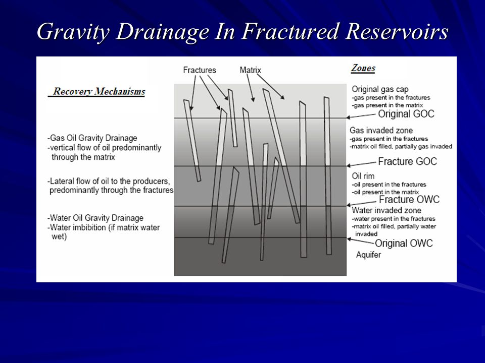 Gravity Drainage In Fractured Reservoirs