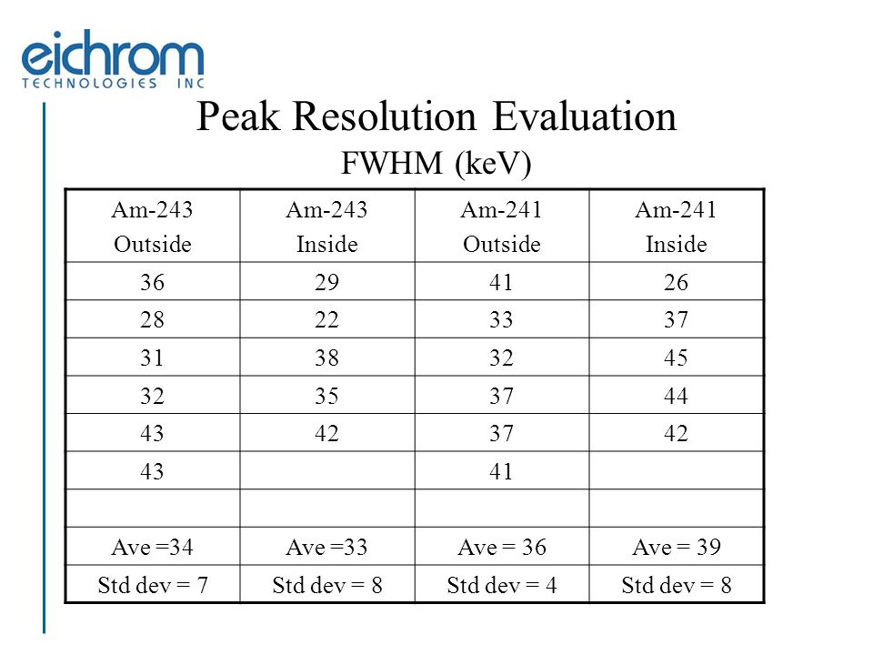 Peak Resolution Evaluation FWHM (keV) Am-243 Outside Am-243 Inside Am-241 Outside Am-241 Inside 36294126 28223337 31383245 32353744 43423742 4341 Ave =34Ave =33Ave = 36Ave = 39 Std dev = 7Std dev = 8Std dev = 4Std dev = 8