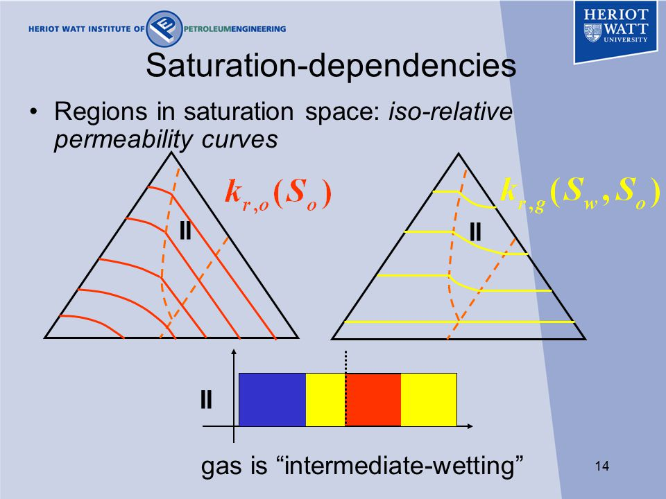 14 Saturation-dependencies Regions in saturation space: iso-relative permeability curves II gas is intermediate-wetting II