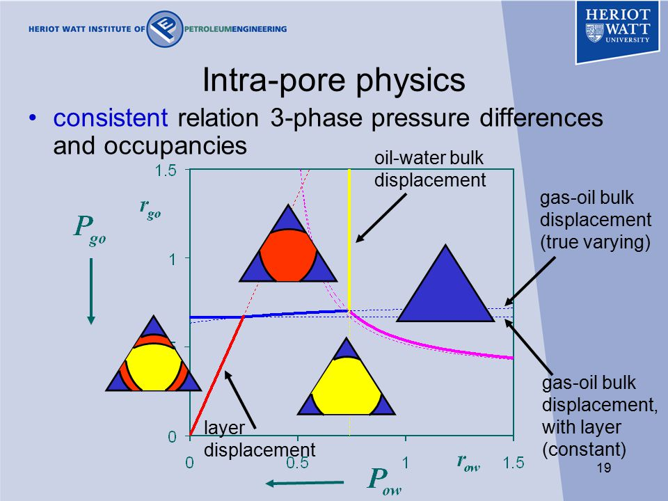 19 Intra-pore physics consistent relation 3-phase pressure differences and occupancies gas-oil bulk displacement (true varying) oil-water bulk displacement gas-oil bulk displacement, with layer (constant) layer displacement