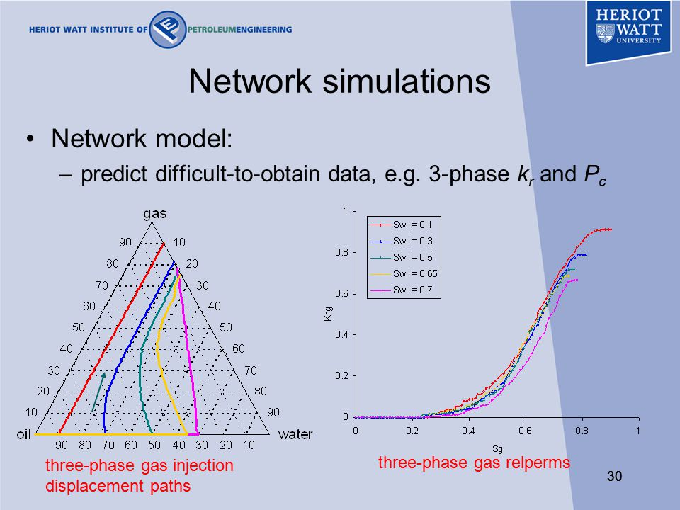 30 Network simulations Network model: –predict difficult-to-obtain data, e.g.