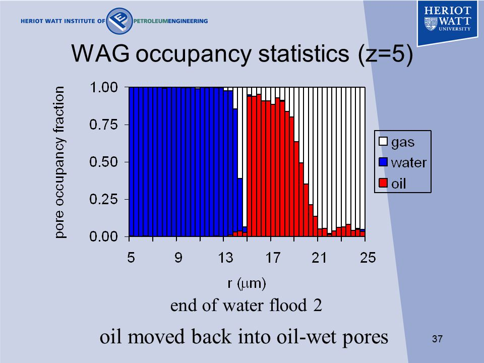 37 WAG occupancy statistics (z=5) end of water flood 2 oil moved back into oil-wet pores