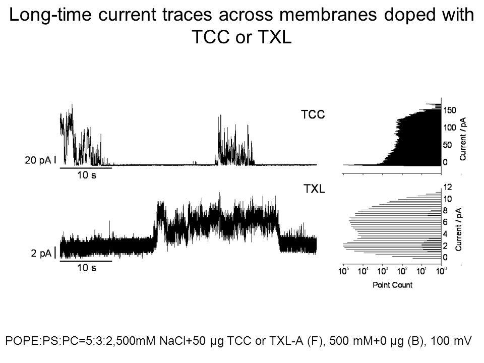 Long-time current traces across membranes doped with TCC or TXL POPE:PS:PC=5:3:2,500mM NaCl+50 μg TCC or TXL-A (F), 500 mM+0 μg (B), 100 mV